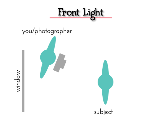 Front Light Diagram